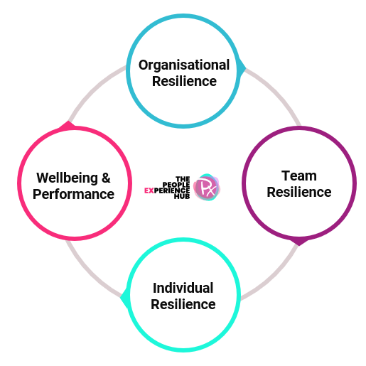 Organisational Resilience promotes team resilience, in turn promoting individual resilience and wellbeing