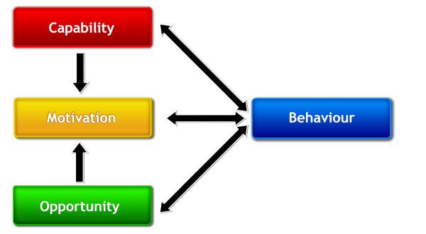 The COM-B System of Behaviour can be used to improve employee survey response rates with behavioural science