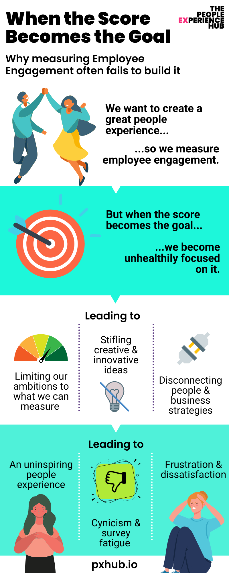 Infographic:When the employee engagement goal becomes the score, employee engagement fails