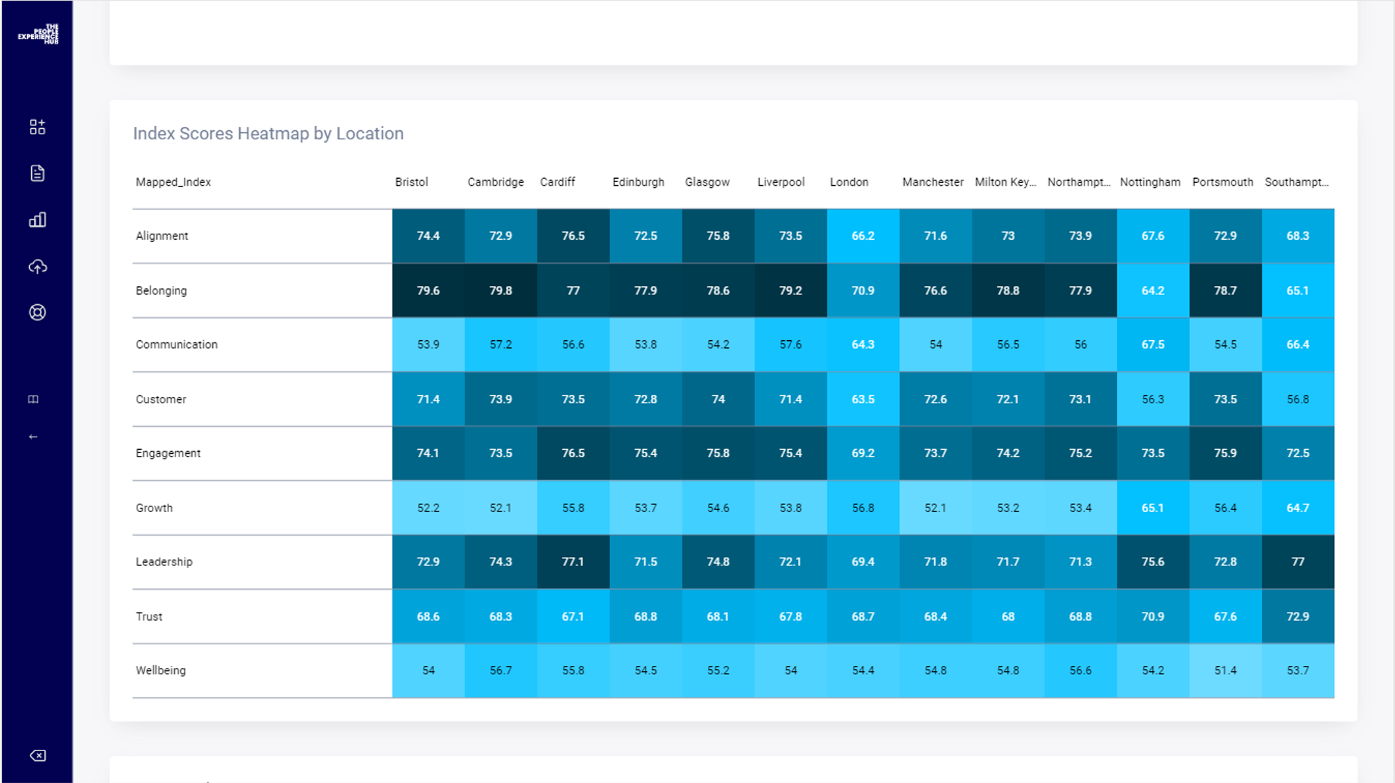 An example of employee survey results - heatmap
