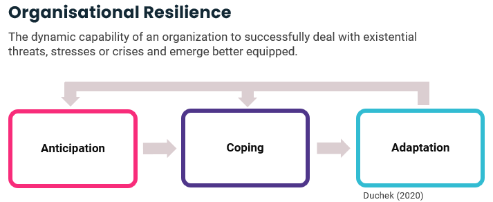 Organisational Resilience is the dynamic capability of an organisation to successfully deal with existential threats, stresses or crises, and emerge better equipped to deal with future challenges as a result.